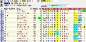 札幌2歳出走馬名表