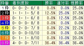 宝塚記念枠番