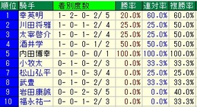 平安S騎手成績