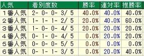NHKマイルC人気