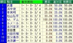 阪急杯騎手成績