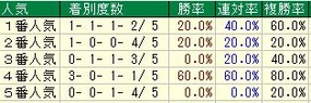 阪神牝馬S人気