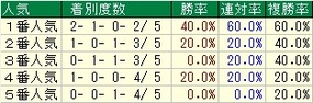 朝日杯FS人気