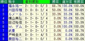弥生賞騎手成績