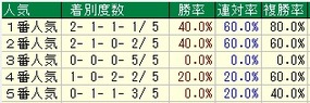 大阪杯人気
