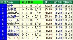 大阪杯騎手成績