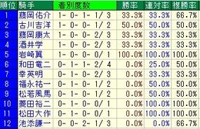 葵S騎手成績