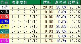 朝日杯FS枠番