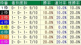 中京記念枠番