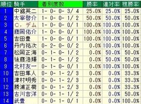 福島騎手成績