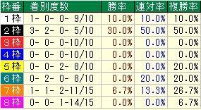 菊花賞枠番