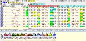 チューリップ賞出走馬名表