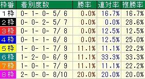 日経賞枠番