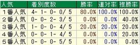 神戸新聞杯人気