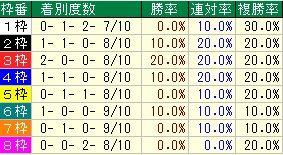 函館記念枠番