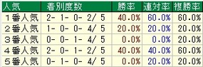 日経賞人気