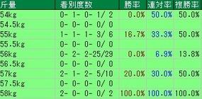 阪神大賞典斤量