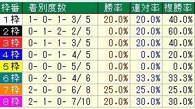 阪神大賞典枠番