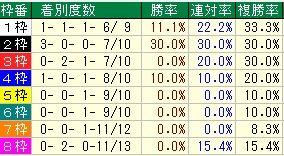 京阪杯枠番