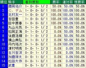 福島牝馬騎手成績