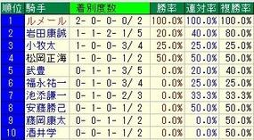 京都金杯騎手成績