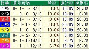 NHKマイルC枠番