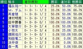 中京記念騎手成績