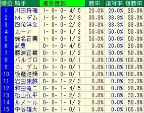朝日杯FS騎手成績