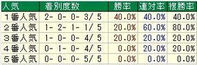 NHKマイル人気