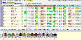 大阪杯出走馬名表