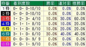 函館2歳S枠番