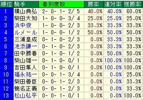 NHKマイルC騎手成績