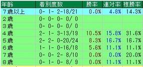 天皇賞(春)馬齢