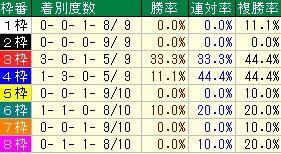 福島牝馬S枠番