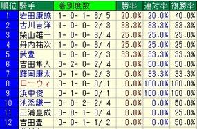 函館記念騎手成績