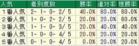 函館2歳人気