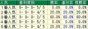 函館記念人気