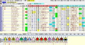 福島記念出走馬名表