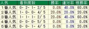 チャンピオンズC人気