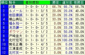 天皇賞(春)騎手成績