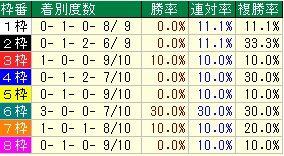武蔵野ステークス枠番