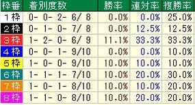 函館SS枠番