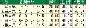 札幌2歳S人気