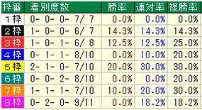 阪神牝馬S枠番