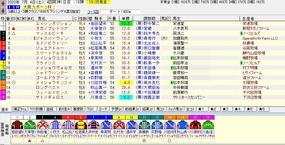 大阪スポーツ杯予想