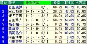 日経賞騎手成績
