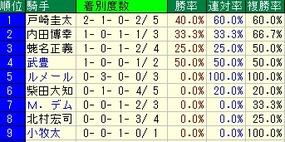 富士S騎手成績