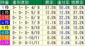 日経新春杯枠番