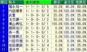 神戸騎手成績