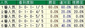 京都2歳人気